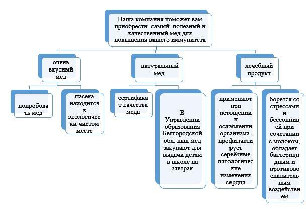 Синергия схема