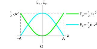 Grafik Hubungan Ek dan Ep pada gerak harmonik