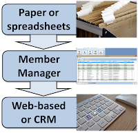 Diagram showing how Member Manager is an alternative to paper or spreadsheets for those who can't use a CRM