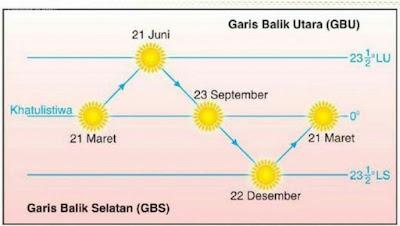 Gerak semu Matahari. Sumber : BMKG.