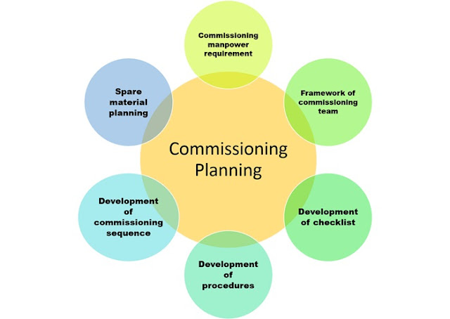 Planning of commissioning process