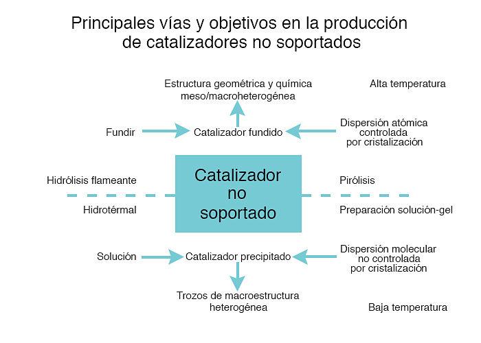 Objetivos y vías en la producción de catalizadores heterogéneos