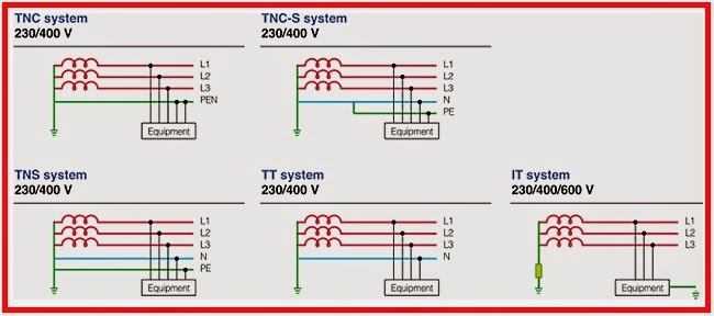Electrical Engineering World: Earthing Arrangements (TNC