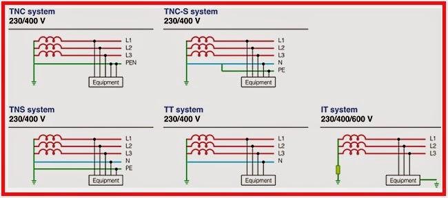 Electrical Engineering World: Earthing Arrangements (TNC