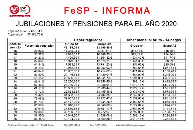 Pensiones 2020, haber regulador pensiones, Enseñanza UGT Ceuta, Blog de Enseñanza UGT Ceuta