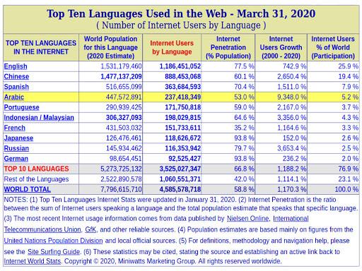 Statistik Pengguna Bahasa di Dunia
