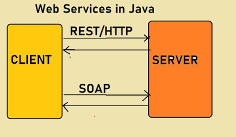 Top 15 Java Web Service Interview Questions