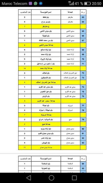 جديد المناصب الشاغرة  بجهة الدار البيضاء السطات السلك الابتدائي