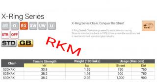 Gambar carta RKM x ring chain