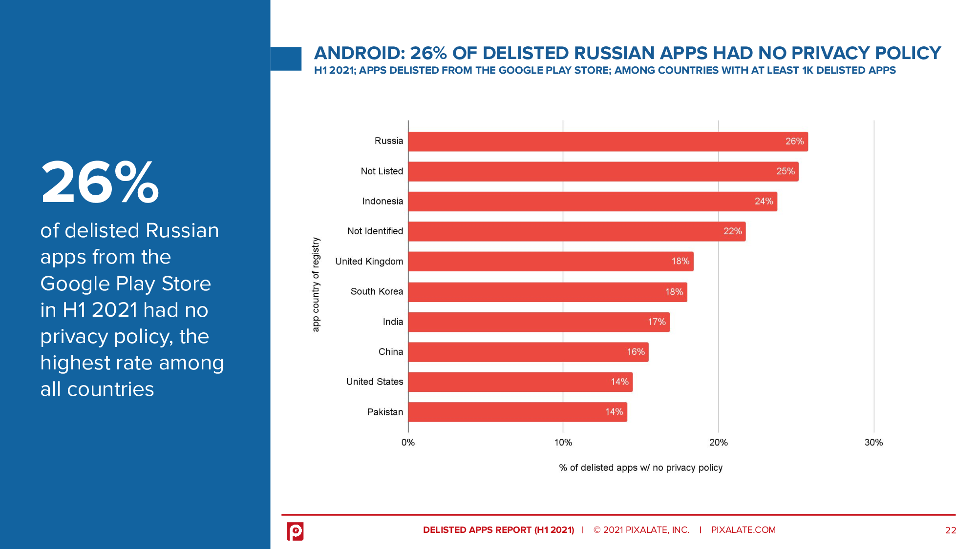 26% of delisted Russian apps from the Google Play Store in H1 2021 had no privacy policy, the highest rate among all countries