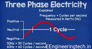 phase cycle