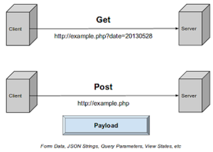 What is GET and POST method in HTTP and HTTPS Protocol? Answer