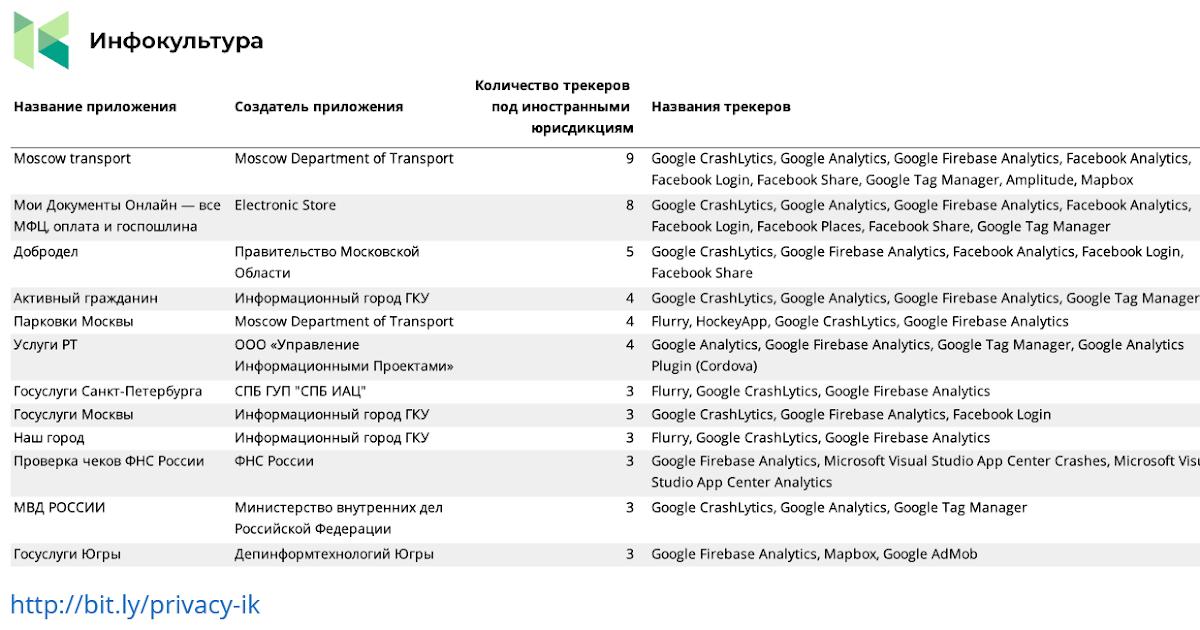 Google Analytics в мобильных приложениях как угроза нацбезопасности или почему госорганы плюют на ФСТЭК и Роскомнадзор