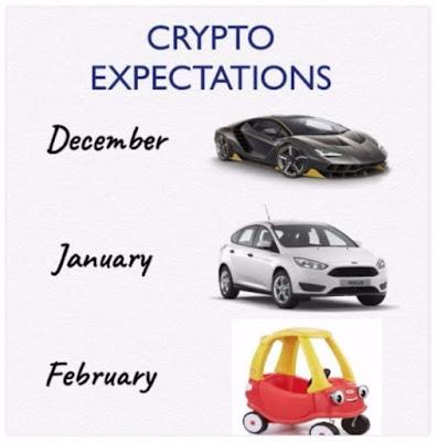 Expectativas con las criptomonedas VS realidad