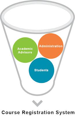 funnel diagram on course registration