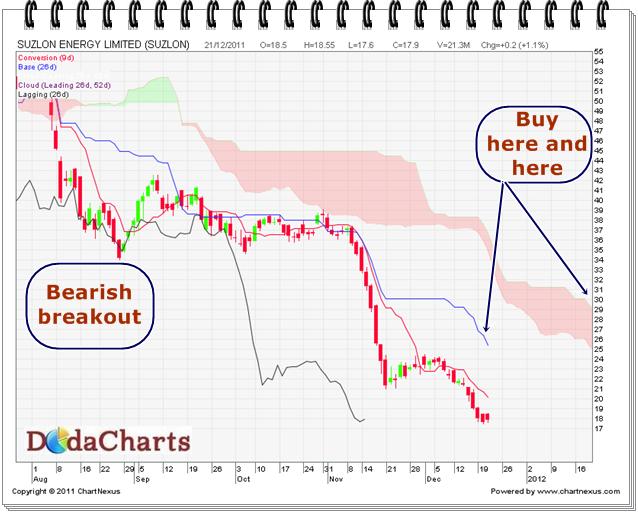 Sesa Goa Ltd. Technical chart