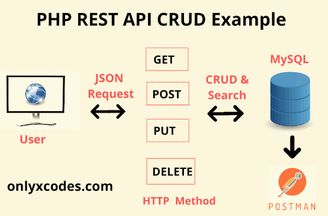 PHP CRUD API Tutorial | Onlyxcodes