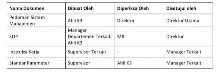 Sop k3 Pengendalian Dokumen