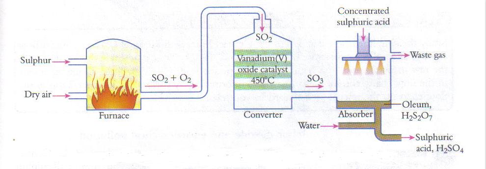 Proses Kontak pembuatan asam sulfat