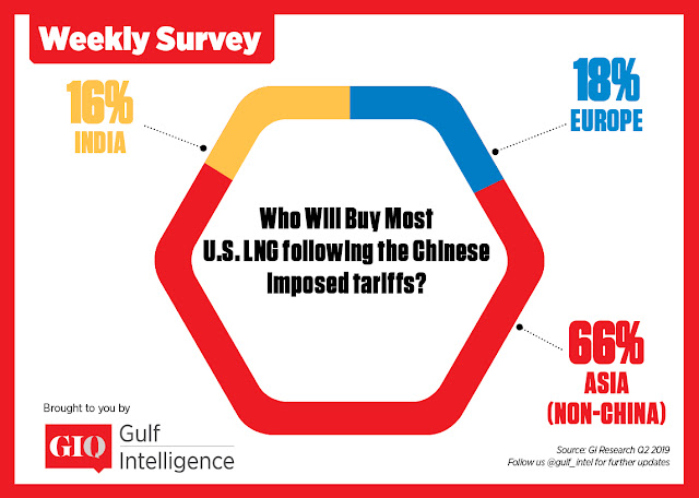 Who will buy most US LNG Following the Chinese imposed tariffs?