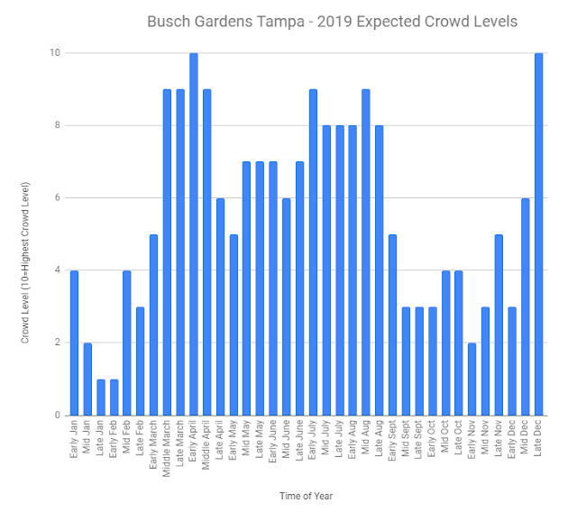 Busch Gardens Tampa Chart - Least Busy Day