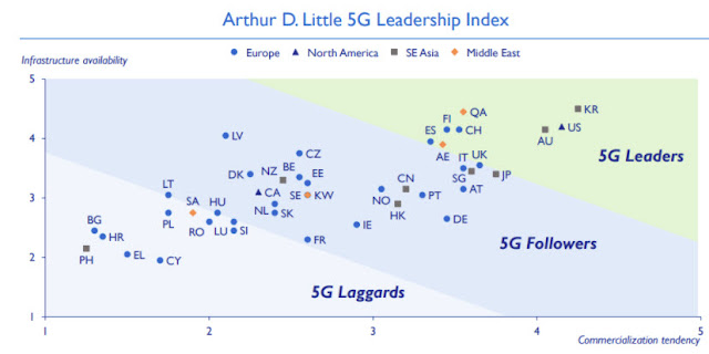 Negara yang menggunakan 5G