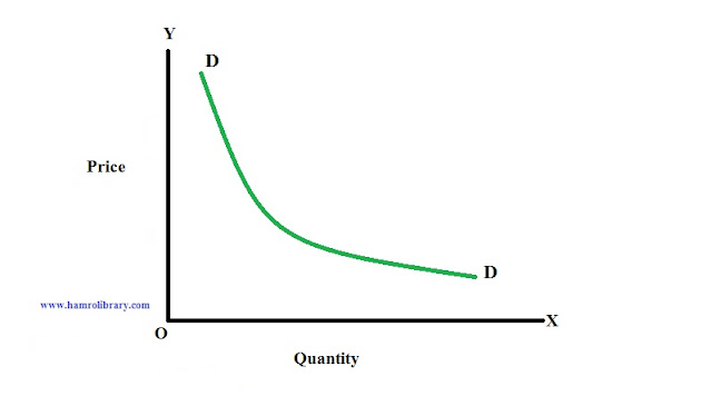 non-linear-demand-curve