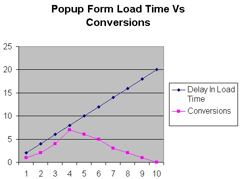 Popup form conversions versus load times line chart