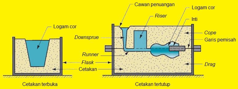 Teknik Mesin Manufaktur: Cetakan Pasir pada Proses Pengecoran
