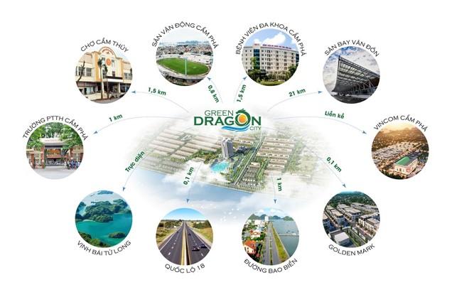 Liên kết vùng dự án Green dragon city