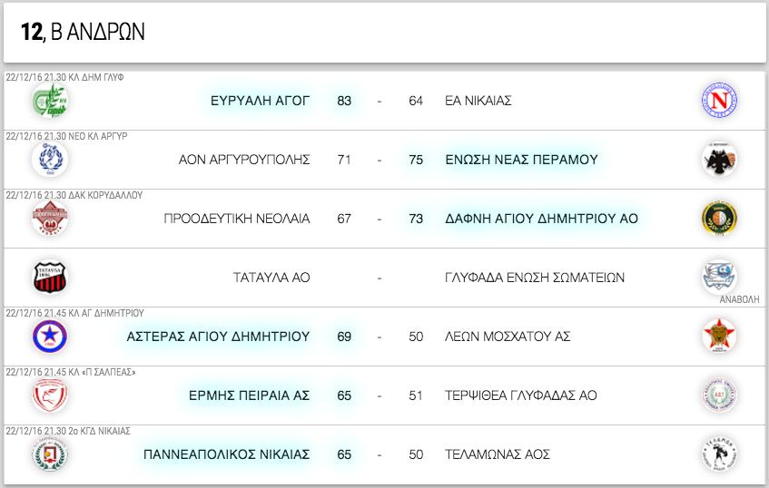 Β ΑΝΔΡΩΝ, 12η αγωνιστική. Αποτελέσματα, επόμενοι αγώνες κι η βαθμολογία
