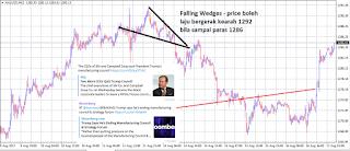 Dollar dan Gold – Huru hara di Amerika!!!. GoldTarget 1292 kembali