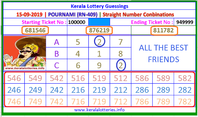 Kerala Lottery Results Guessing Random Draw Numbers dated 14.09.2019