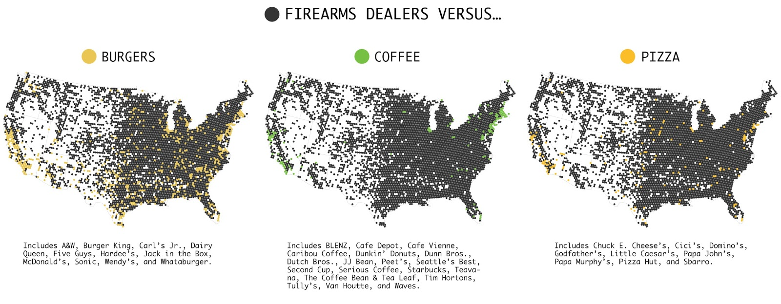 Firearms dealers vs Burgers, Coffee & Pizza