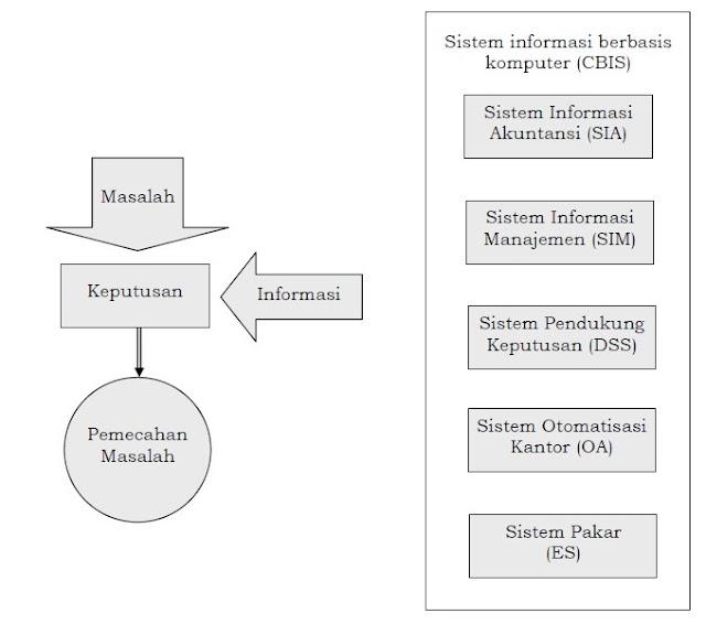 Telah diketahui bahwa isu merupakan salah satu sumber daya yang sangat dibutuhkan ba Sistem Informasi Berbasis Komputer