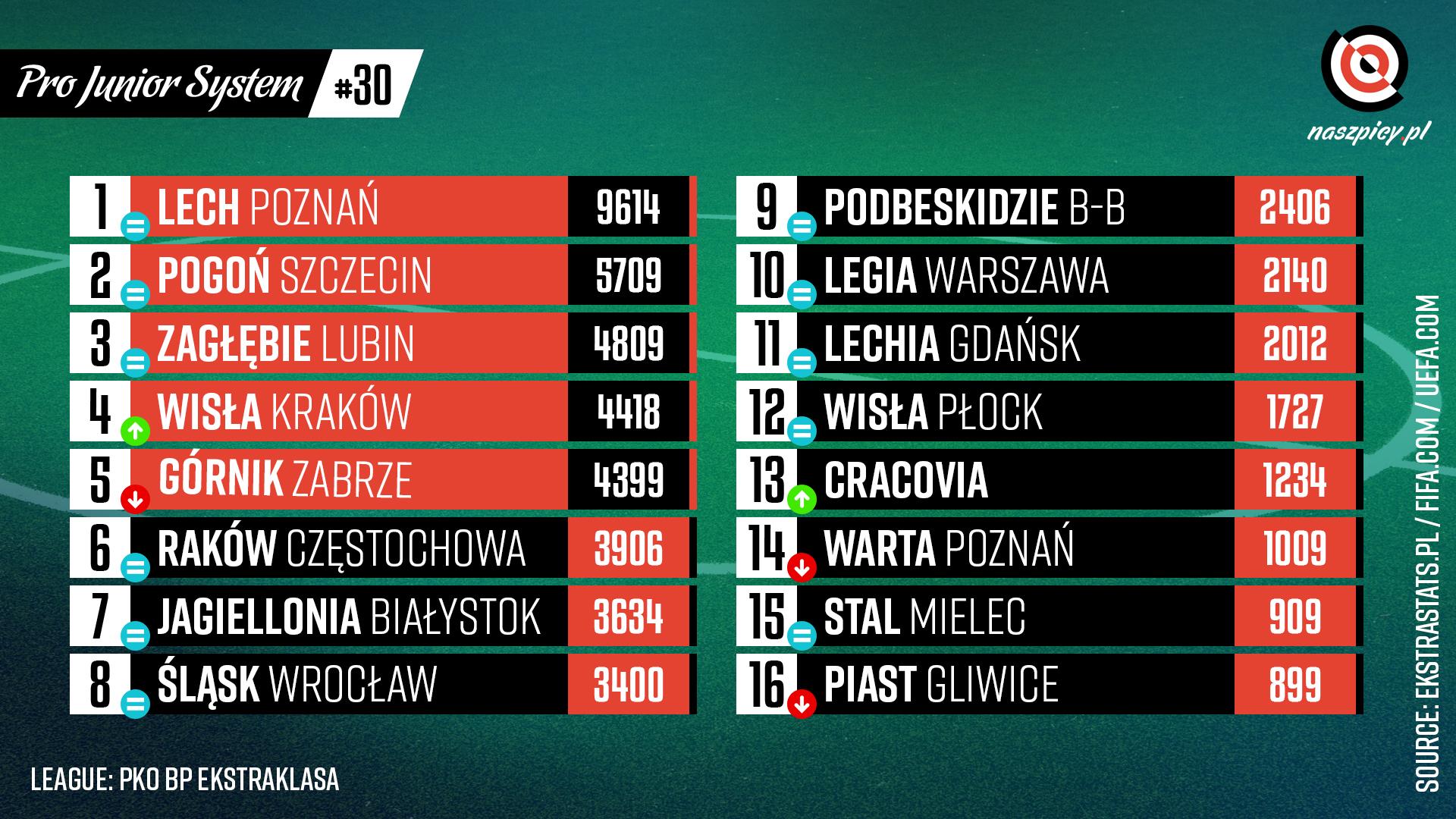 Punktacja Pro Junior System po 30. kolejce PKO Ekstraklasy<br><br>Źródło: Opracowanie własne na podstawie ekstrastats.pl<br><br>graf. Bartosz Urban