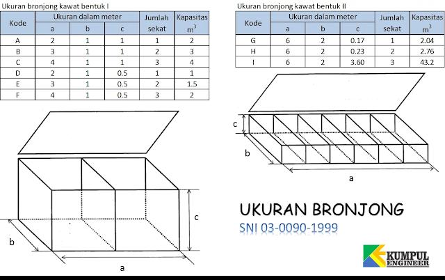 ukuran bronjong sni, standar bronjong, kawat anyaman, bentuk bronjong