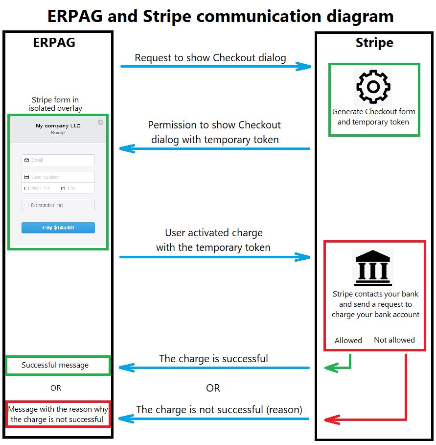 Stripe-and-ERPAG-Integration | ERPAG