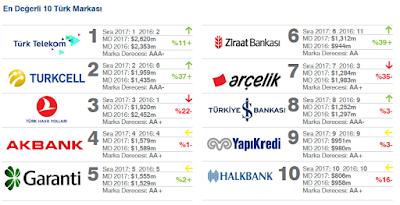2017 Türkiye Ekonomisi ve En Değerli Türk Markaları