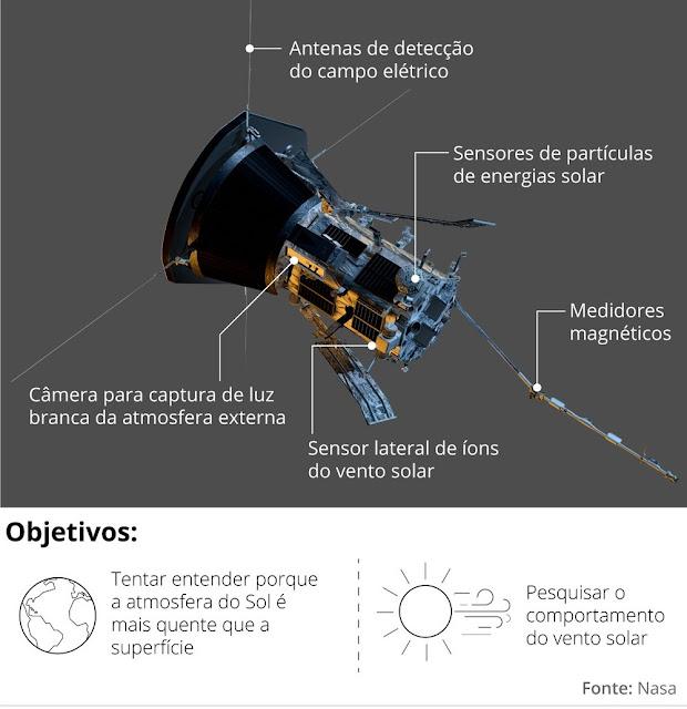 Detalhes da Sonda Parker Solar Probe da Nasa que irá ao Sol (Imagem: Reprodução/Nasa)