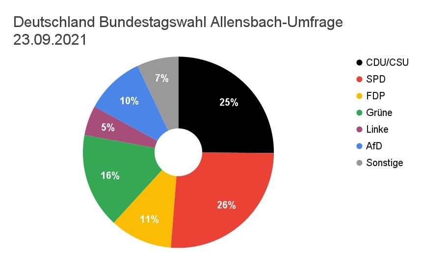 Kreisdiagramm letzte Umfrage vor Bundestagswahl 2021
