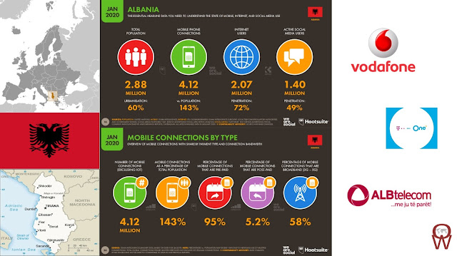 4G Growing while 2G & 3G Underpins Albania's Mobile Coverage