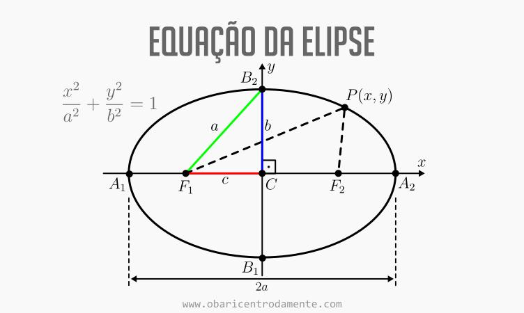 A equação da elipse