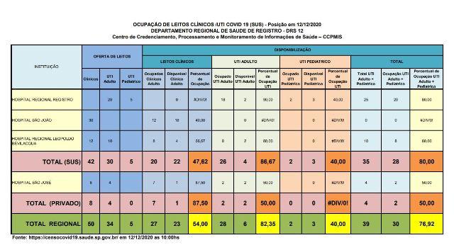 Ocupação de leitos de UTI Adulto esta em 86,67 por cento no Vale do Ribeira neste 12/12