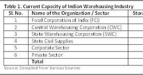 Dr  Hanish Kumar Sinha: Development in Indian Warehousing Industry