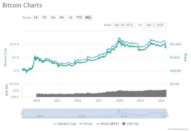 The Bitcoin network,Bitcoin,Bitcoin Price Today in US Dollars,Bitcoin Price Today,