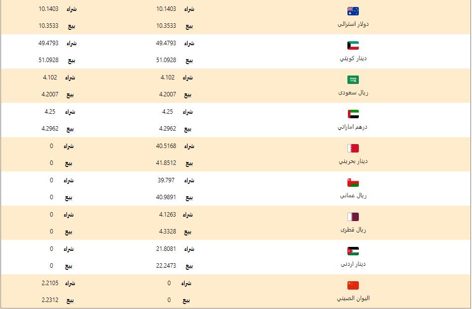 اسعار العملات اليوم الثلاثاء 12 مايو 2020 اسعار العملات العربية والاجنبية
