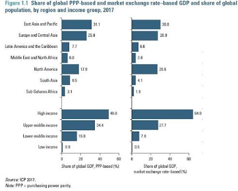 A economia mundial através de uma lente PPP 3