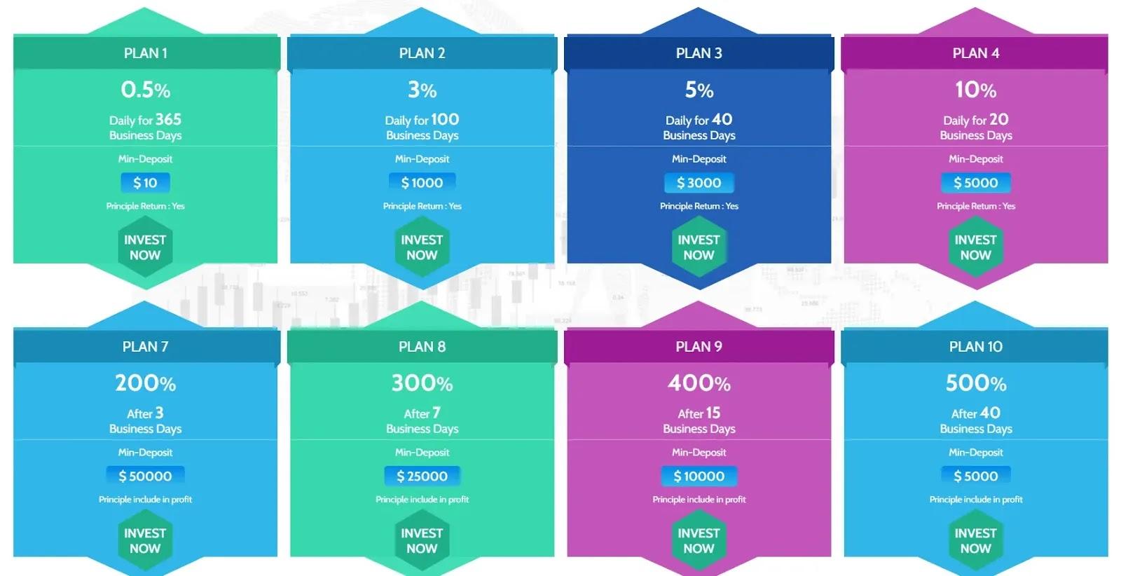 Инвестиционные планы Forex Profits Ltd