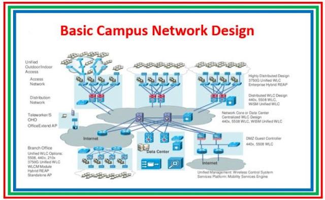 Basic Network Topology